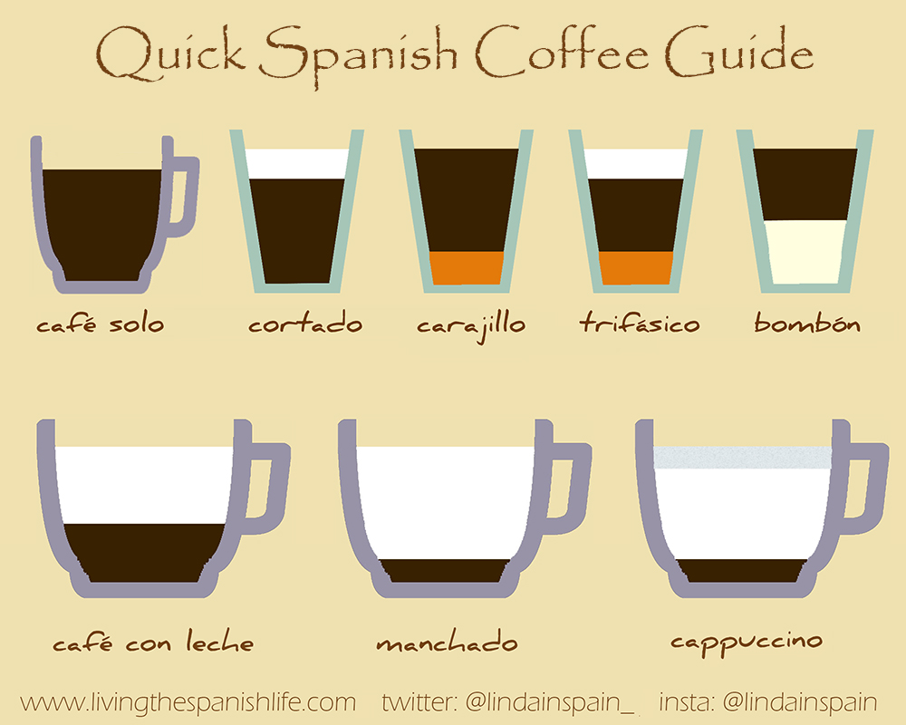 How to order your coffee in Spain - Living the Spanish life